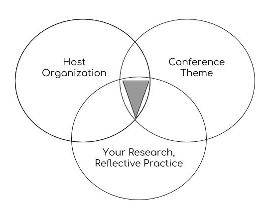 Choose your topic saltise the conference population and goals as well as the theme of that conference like so many ideas this is easier if you visualize it as a venn diagram ccuart Image collections