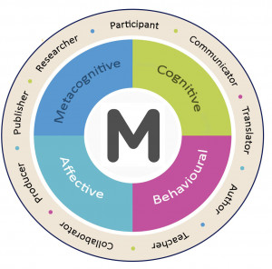 """The Metaliterate Learner."" Figure 3.1 in Metaliteracy: Reinventing Information Literacy to Empower Learners, adapted by Patti Kingsmill for the OCSA Project, is licensed under CC-BY-NC-SA"